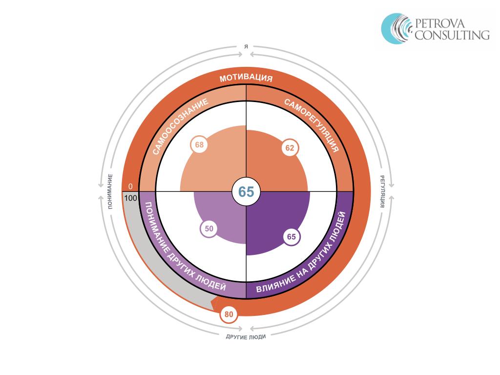 Сравнительный анализ показателей EQ